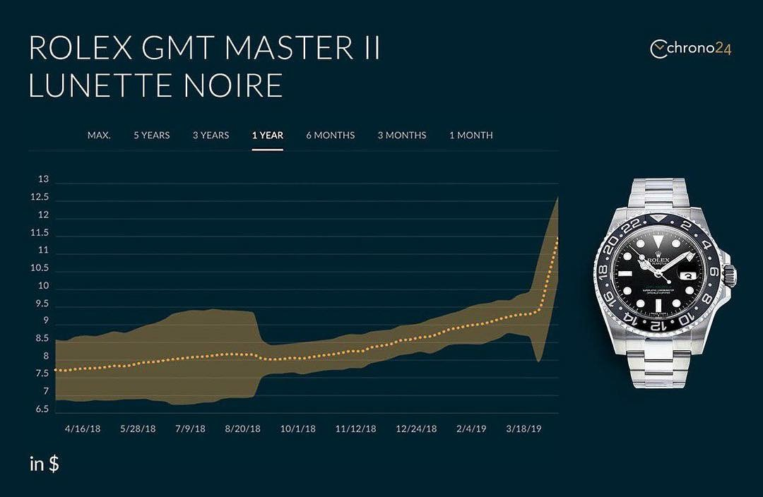 Steel Rolex GMT Master II prices go skyhigh.